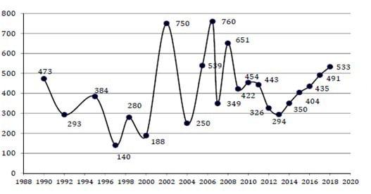 statistiche immigrati irregolari 1990-2018